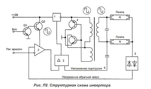устройство инвертора