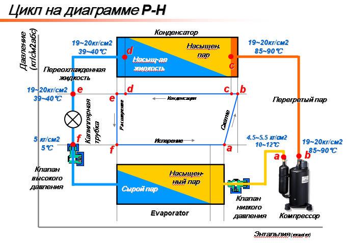 Инструкция ремонт кондиционеров