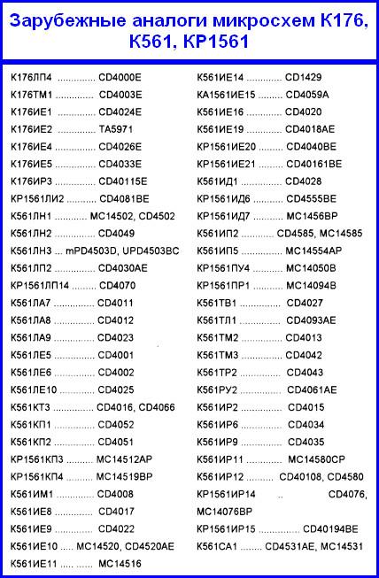 аналоги микросхем серии К176,